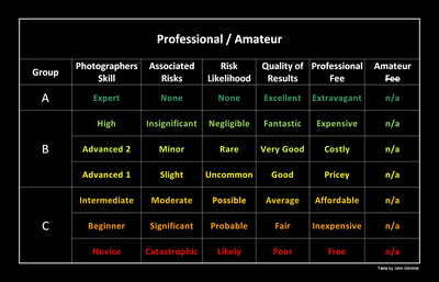 Choosing a photographer | Novice to Expert | Photography Skills Table