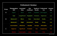 Matrix table for professional and amateur photographers