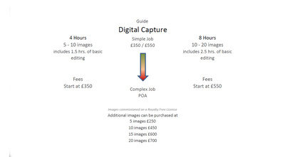 How to calculate fees for commercial photography.